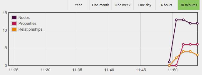 webadmin charts